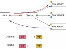 负载均衡-LVS的五种工作模式