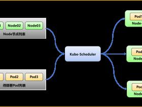 Kubernetes调度器-Kube Scheduler