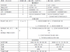 MySQL数据库设计规范