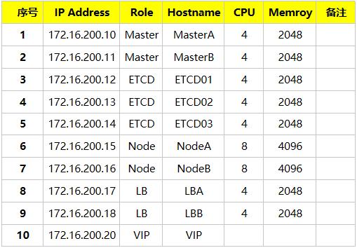 Kubernetes v1.9.7安装部署-基础环境