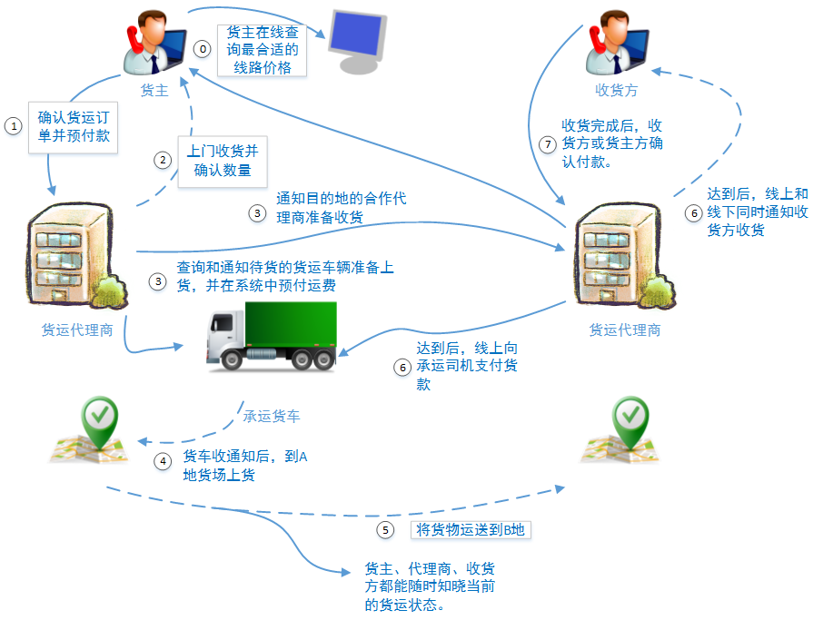 LVS负载均衡的四个应用场景