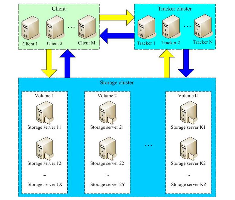 轻量级分布式文件系统fastDFS