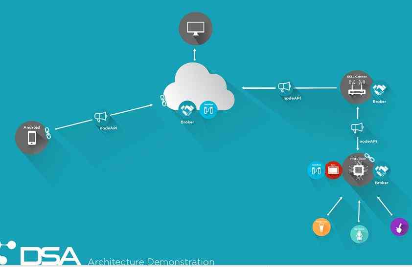 9个顶级IOT开源物联网平台