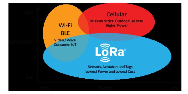 LoRa以及LoRa包含的几种协议