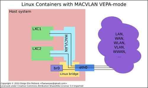 什么是虚拟网卡技术:Macvlan?