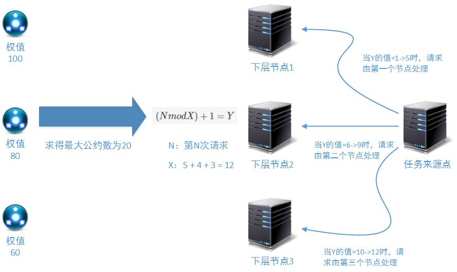负载均衡-Nginx核心算法工作原理