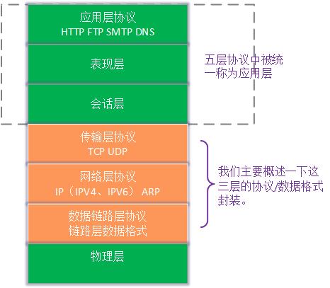 负载均衡-网络协议基础知识
