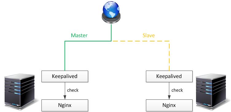 负载均衡-Keepalived高可用