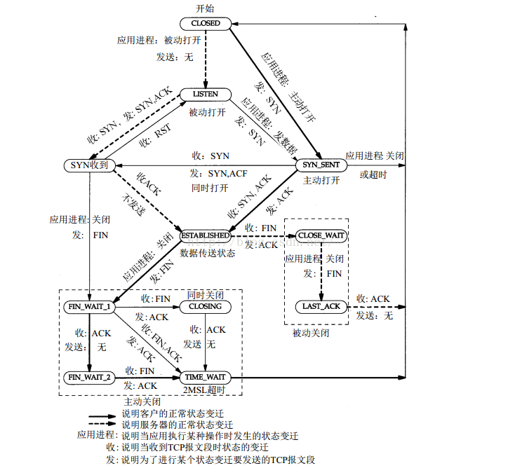 zabbix4.4监控案例之TCP连接状态监控