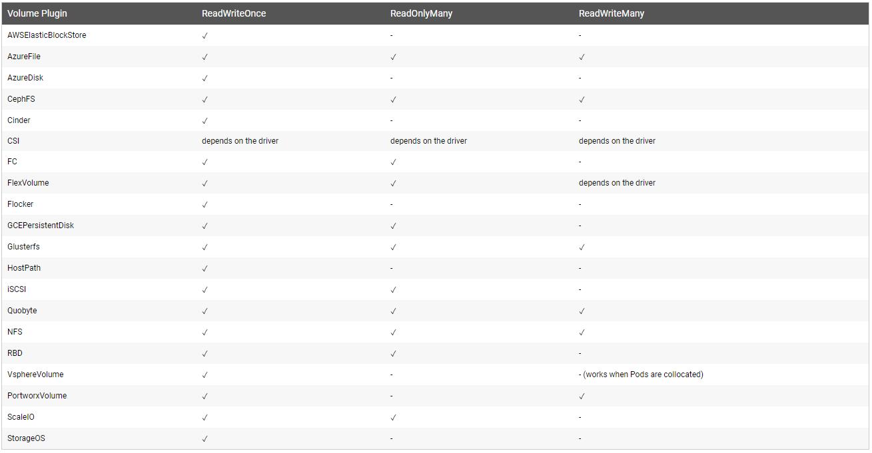 Kubernetes持久化数据存储-PV