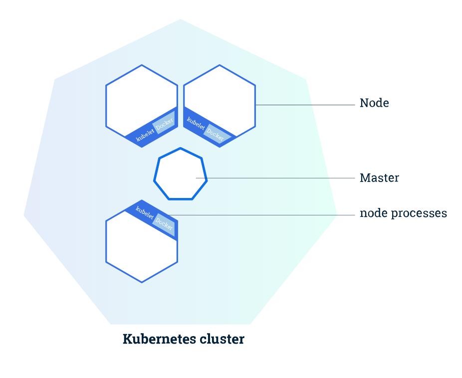 什么是Kubernetes?