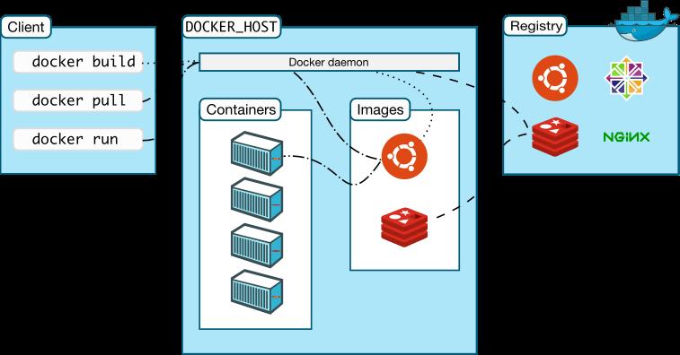 什么是Docker?