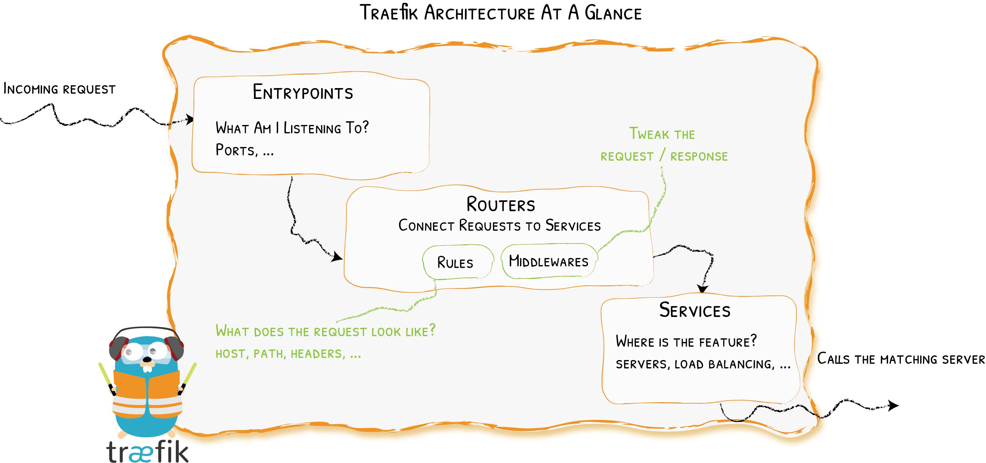 Kubernetes外部服务发现-Traefik